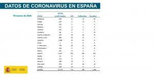 Coronavirus figures Spain