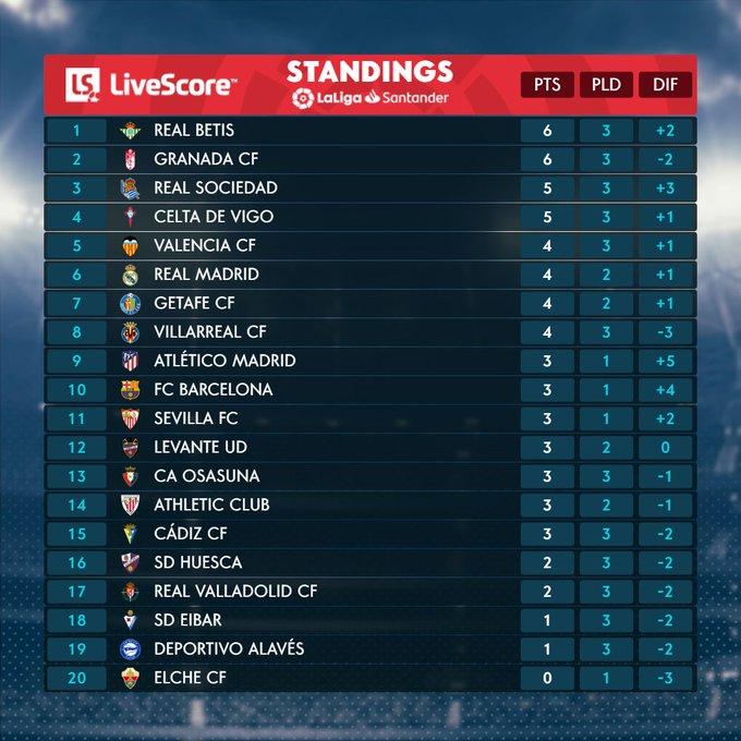 La Liga Table 28 Sept