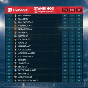 La Liga table (4 Oct)