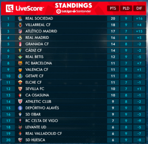 La Liga table on 9 Nov.