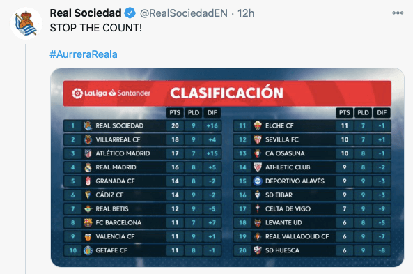 Real Sociedad, top of La Liga