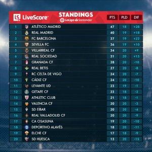 La Liga Table (25 Jan)