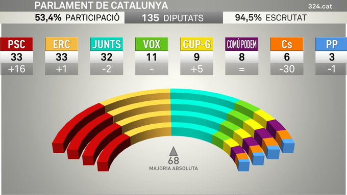 Results of Catalan election on 14 February 2021, after 95% of votes counted.