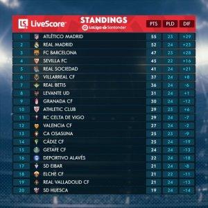 La Liga table (22 Feb)