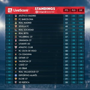 La Liga table 1 March