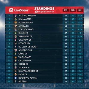 La Liga table on 12 April.