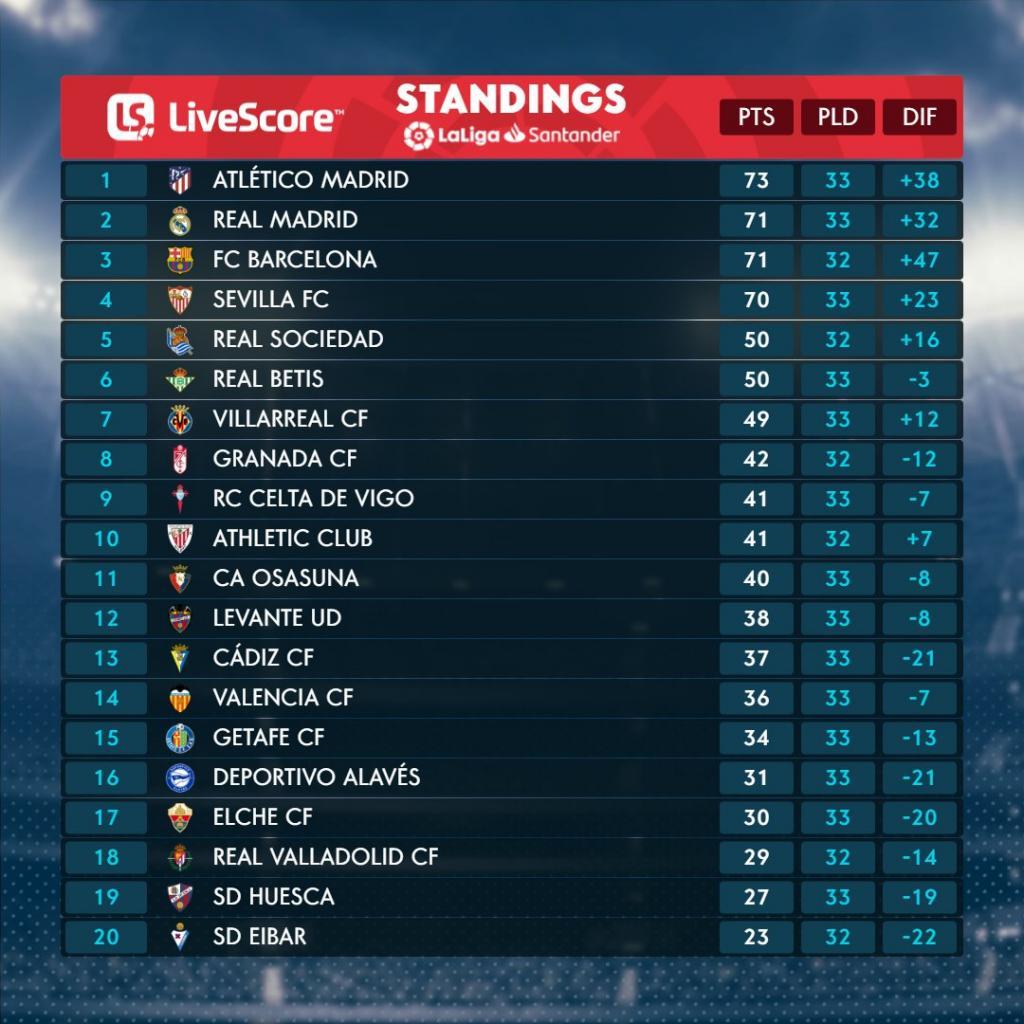 La Liga table on 26 April.